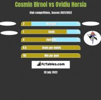 Cosmin Birnoi vs Ovidiu Horsia h2h player stats