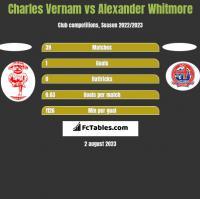 Charles Vernam vs Alexander Whitmore h2h player stats