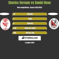 Charles Vernam vs Daniel Rose h2h player stats
