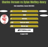 Charles Vernam vs Dylan Mottley-Henry h2h player stats