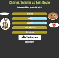 Charles Vernam vs Eoin Doyle h2h player stats
