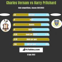 Charles Vernam vs Harry Pritchard h2h player stats