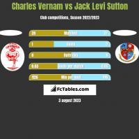 Charles Vernam vs Jack Levi Sutton h2h player stats