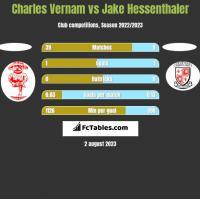 Charles Vernam vs Jake Hessenthaler h2h player stats