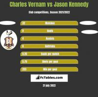 Charles Vernam vs Jason Kennedy h2h player stats