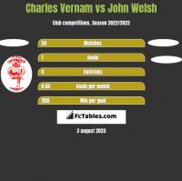 Charles Vernam vs John Welsh h2h player stats