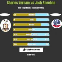 Charles Vernam vs Josh Sheehan h2h player stats