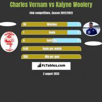 Charles Vernam vs Kaiyne Woolery h2h player stats