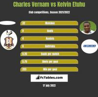 Charles Vernam vs Kelvin Etuhu h2h player stats