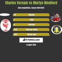 Charles Vernam vs Martyn Woolford h2h player stats