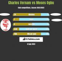 Charles Vernam vs Moses Ogbu h2h player stats