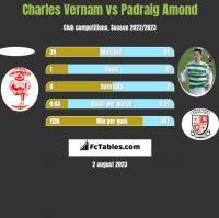 Charles Vernam vs Padraig Amond h2h player stats