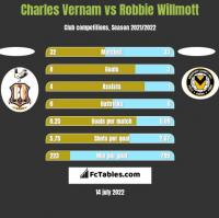 Charles Vernam vs Robbie Willmott h2h player stats