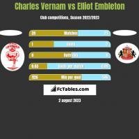 Charles Vernam vs Elliot Embleton h2h player stats