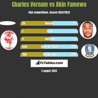 Charles Vernam vs Akin Famewo h2h player stats
