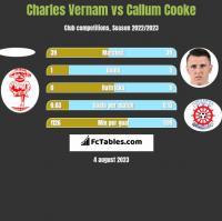 Charles Vernam vs Callum Cooke h2h player stats