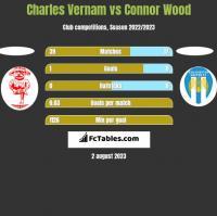 Charles Vernam vs Connor Wood h2h player stats