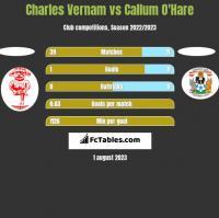 Charles Vernam vs Callum O'Hare h2h player stats