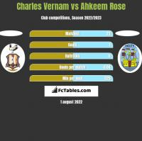 Charles Vernam vs Ahkeem Rose h2h player stats