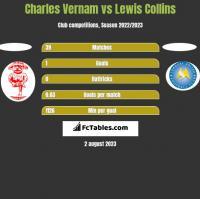 Charles Vernam vs Lewis Collins h2h player stats