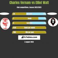 Charles Vernam vs Elliot Watt h2h player stats