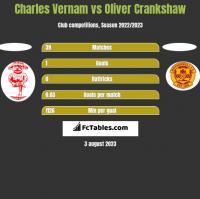 Charles Vernam vs Oliver Crankshaw h2h player stats
