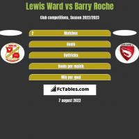 Lewis Ward vs Barry Roche h2h player stats