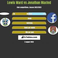 Lewis Ward vs Jonathan Maxted h2h player stats