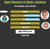 Agust Hlynsson vs Bjarke Jacobsen h2h player stats