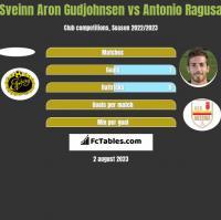 Sveinn Aron Gudjohnsen vs Antonio Ragusa h2h player stats