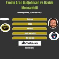 Sveinn Aron Gudjohnsen vs Davide Moscardelli h2h player stats