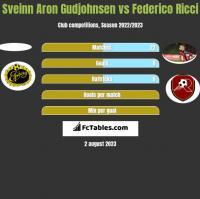 Sveinn Aron Gudjohnsen vs Federico Ricci h2h player stats