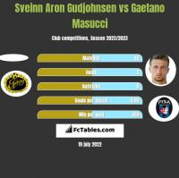 Sveinn Aron Gudjohnsen vs Gaetano Masucci h2h player stats