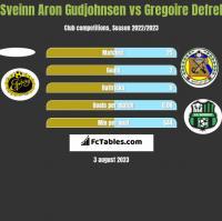 Sveinn Aron Gudjohnsen vs Gregoire Defrel h2h player stats