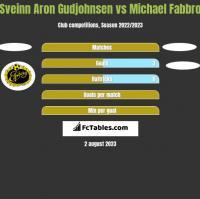 Sveinn Aron Gudjohnsen vs Michael Fabbro h2h player stats