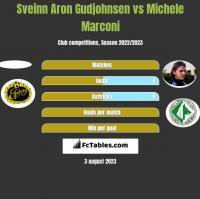 Sveinn Aron Gudjohnsen vs Michele Marconi h2h player stats