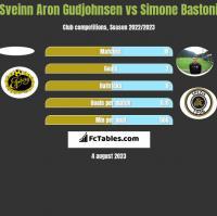 Sveinn Aron Gudjohnsen vs Simone Bastoni h2h player stats