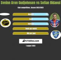 Sveinn Aron Gudjohnsen vs Sofian Bidaoui h2h player stats