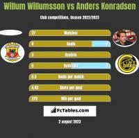 Willum Willumsson vs Anders Konradsen h2h player stats