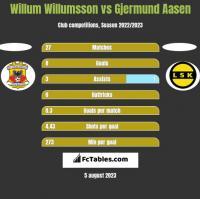 Willum Willumsson vs Gjermund Aasen h2h player stats