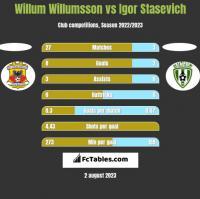 Willum Willumsson vs Igor Stasevich h2h player stats