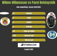 Willum Willumsson vs Pavel Nekhaychik h2h player stats