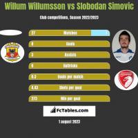 Willum Willumsson vs Slobodan Simovic h2h player stats