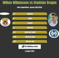 Willum Willumsson vs Stanisłau Drahun h2h player stats