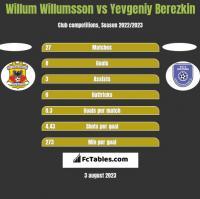 Willum Willumsson vs Yevgeniy Berezkin h2h player stats