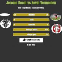 Jerome Deom vs Kevin Vermeulen h2h player stats