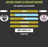 Jerome Deom vs Kursad Surmeli h2h player stats