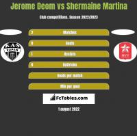 Jerome Deom vs Shermaine Martina h2h player stats