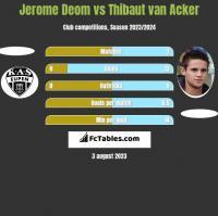 Jerome Deom vs Thibaut van Acker h2h player stats