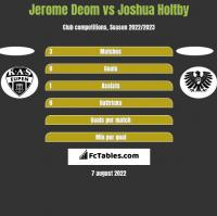 Jerome Deom vs Joshua Holtby h2h player stats